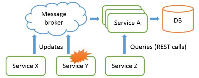 ServiceArchitectureError